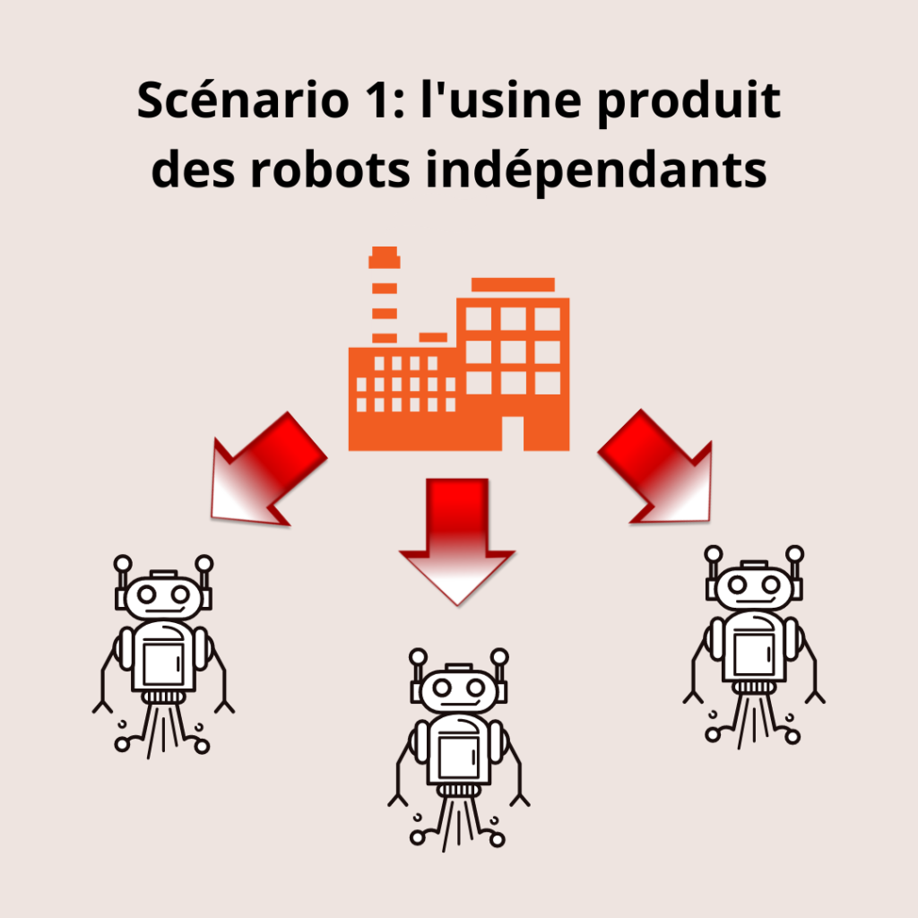 Peuples de robots - scénario 1