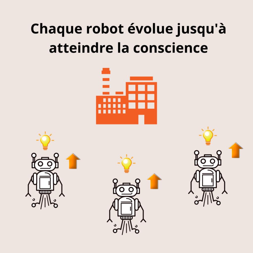 Les robots évoluent indépendamment jusqu'à atteindre la conscience