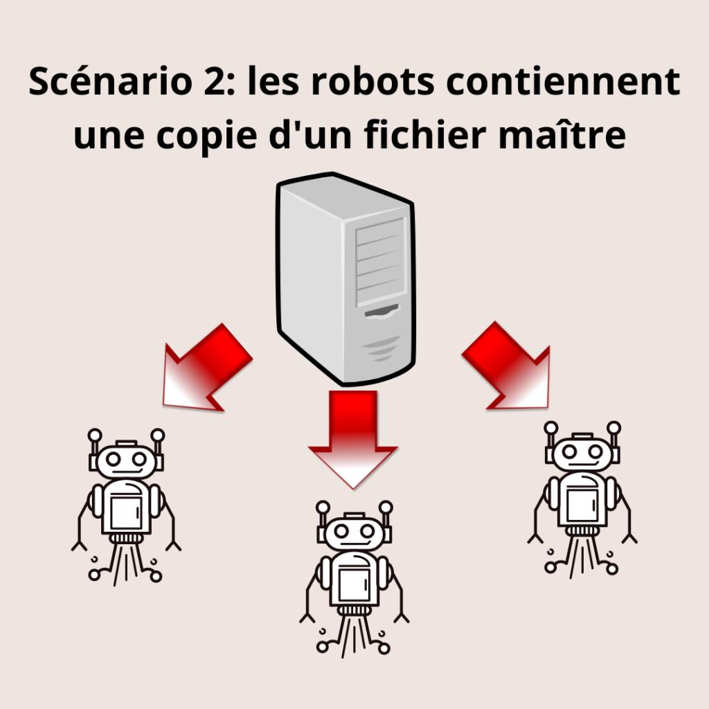 Peuples de robots, scénario 2