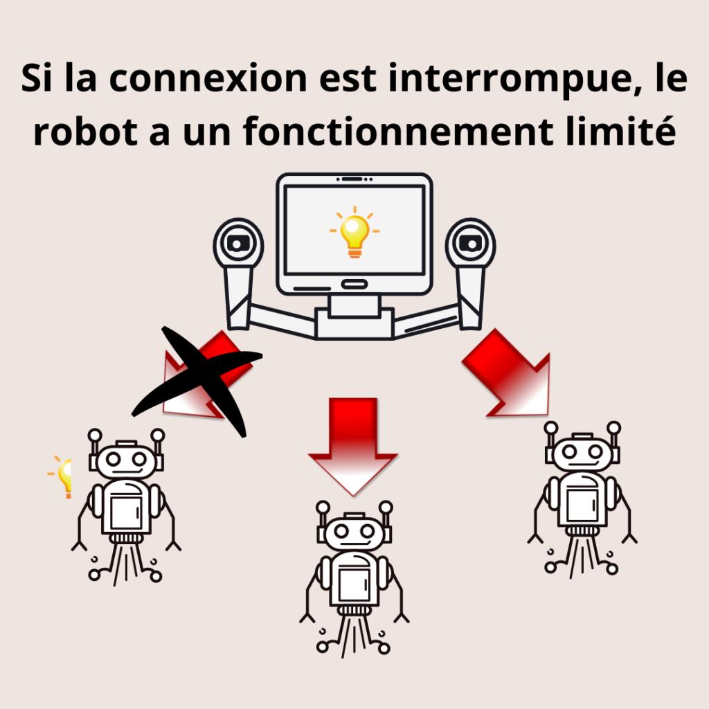Contact perdu avec un robot